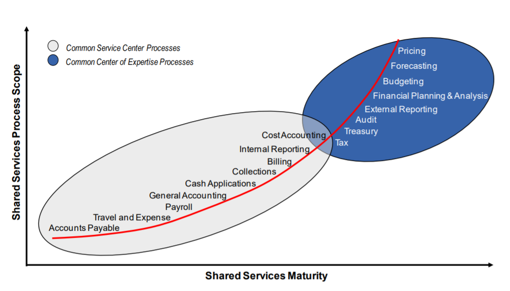 The Next Wave in Finance & Accounting Shared Services