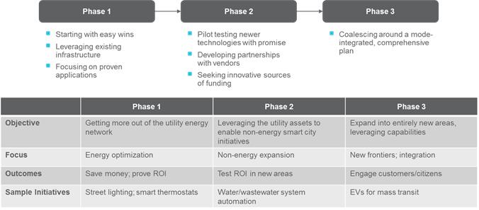 The Smart City Opportunity for Utilities   ScottMadden