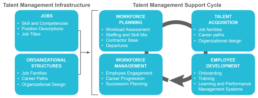 talent management in education pdf