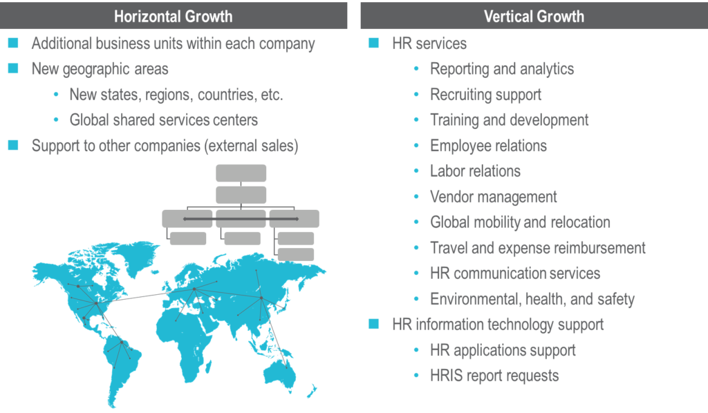 Getting More Value From Your Shared Services Organization