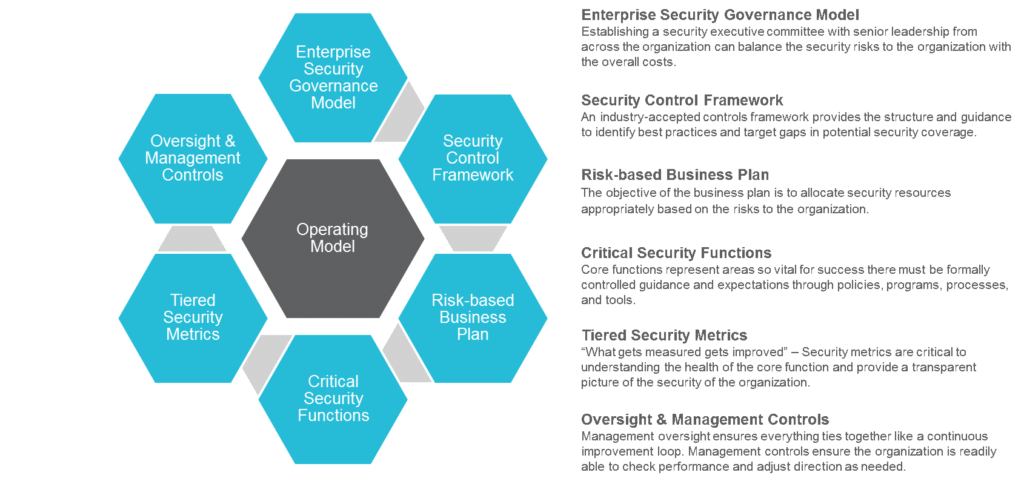 The Security Operating Model: A Strategic Approach for Building a