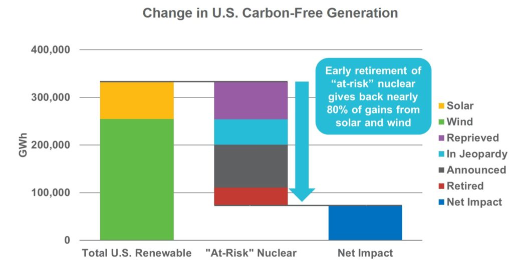Change in U.S. Carbon-Free Generation