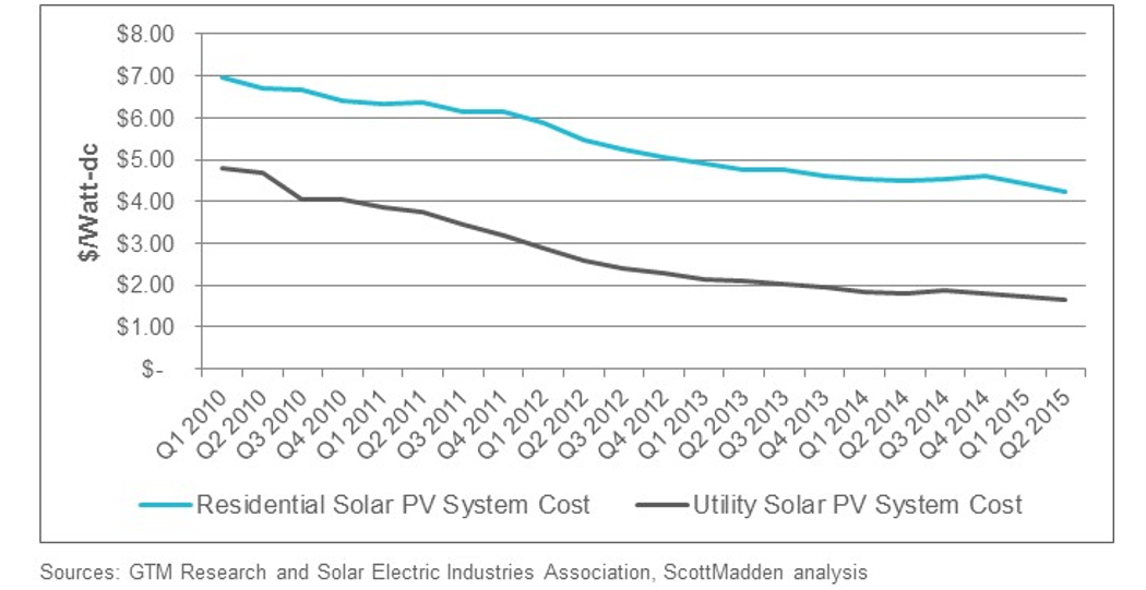 Tracking SunShot Initiative Progress: Utility-Scale Prices Falling