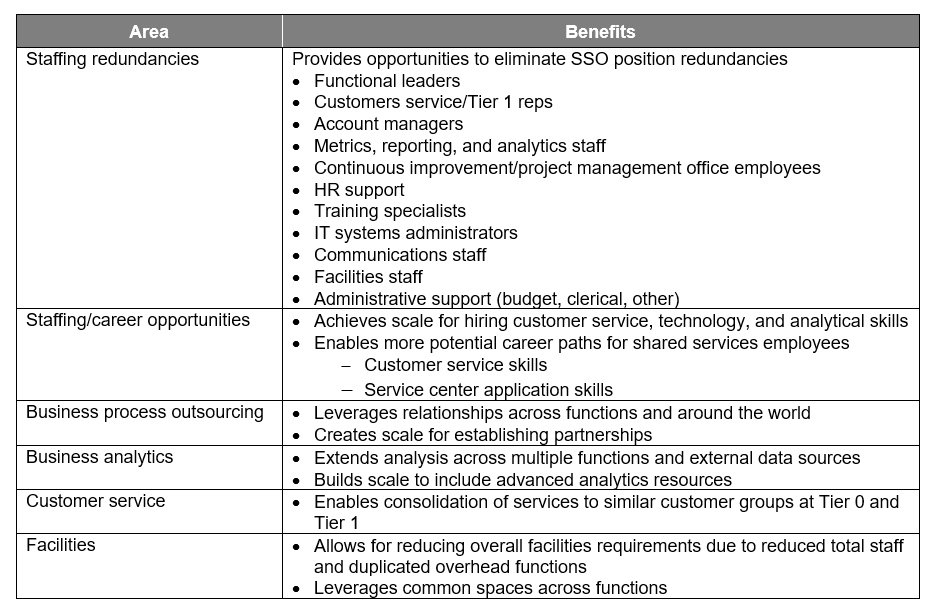 The table highlights a few of the advantages of incorporating multiple functions into one shared services model.