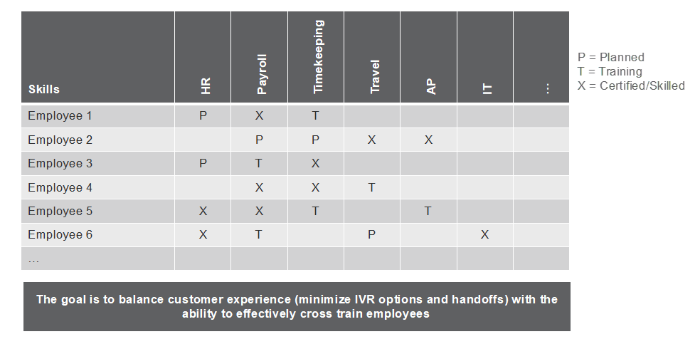 The following table shows an example of a skills matrix that Tier 1 customer service management might use to track skills.