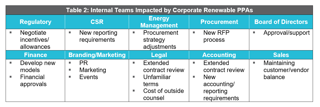 Powering On: Four Factors to Energize a Corporate Renewable