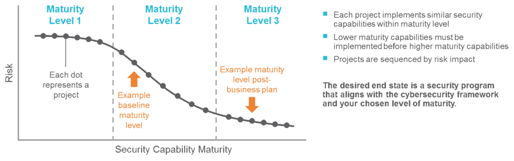 Figure 1: Risk-to-Maturity Curve