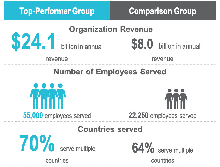 Organization revenue, number of employees served, and countries served for top-performer group vs. comparison group