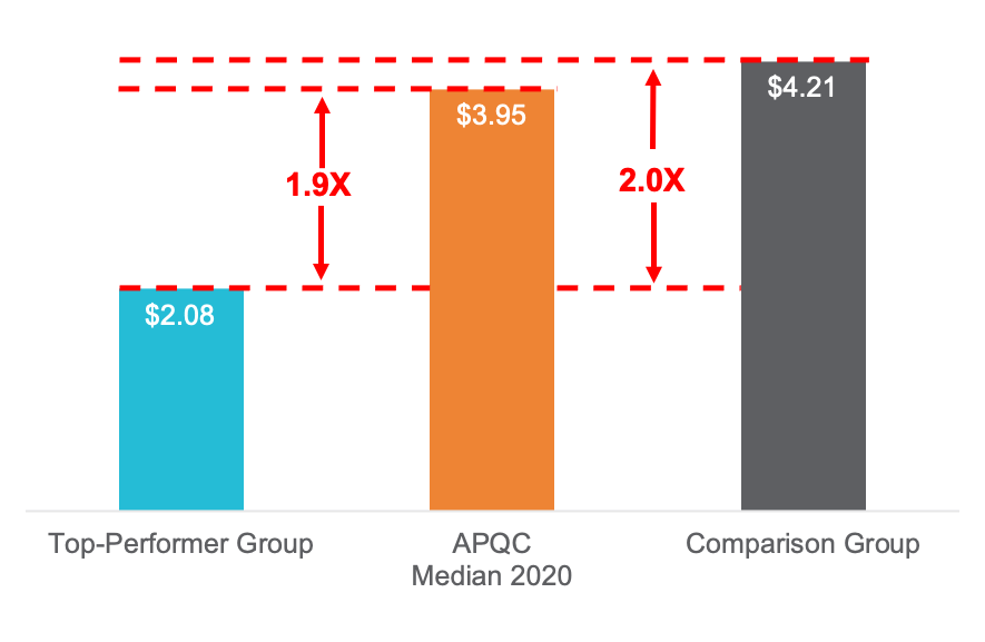 Total cost to operate for top-performer group, AQPC median 2020, and comparison group