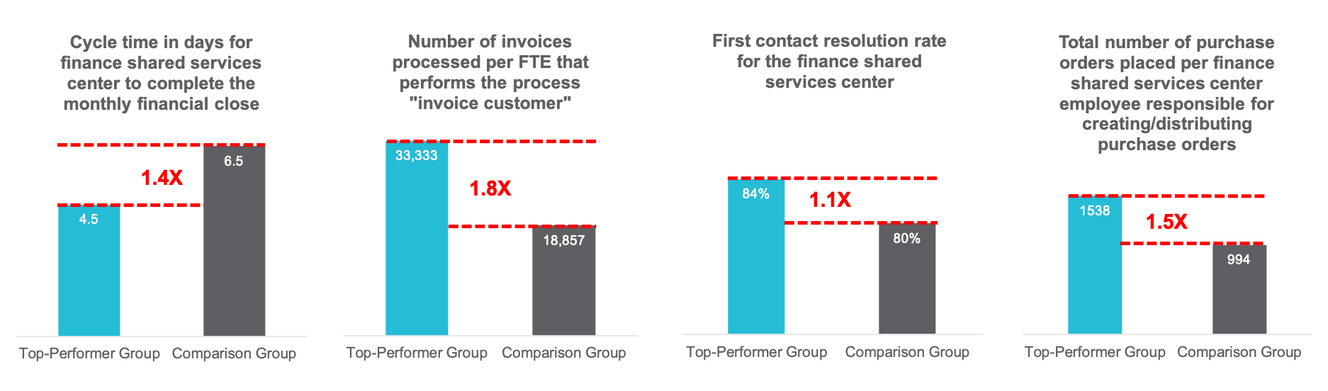 Efficiency Metrics: Top Performers Versus Comparison Group. Cycle time in days, number of invoices processed, first contact resolution rate, total number of purchase orders placed per FSS employee responsible