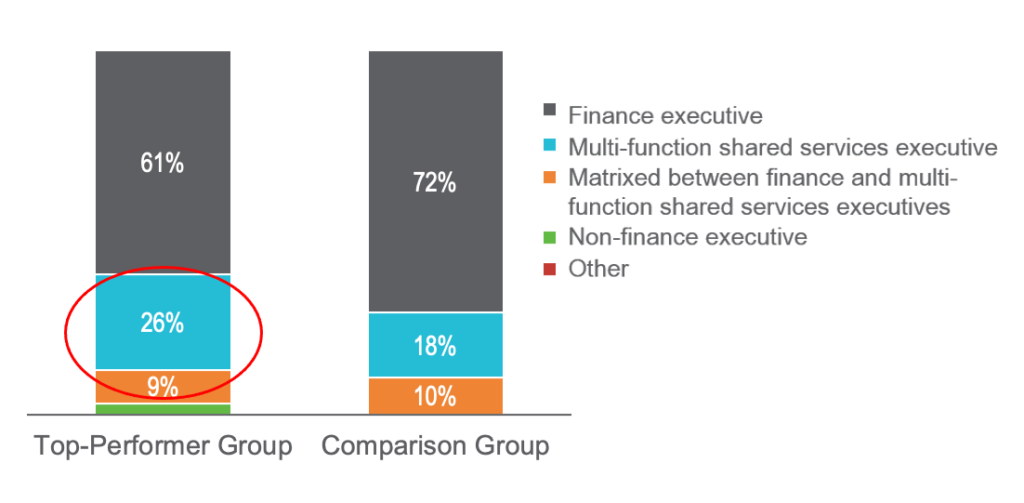 To whom does your shared services center report? Finance executive, multi-function shared services executive, a combination of the two, non-finance executive, or other