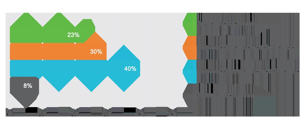 Study Population: Business Entity Revenue