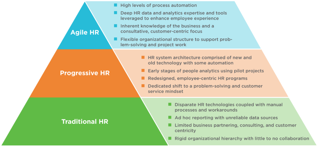 The Path to HR Agility | ScottMadden