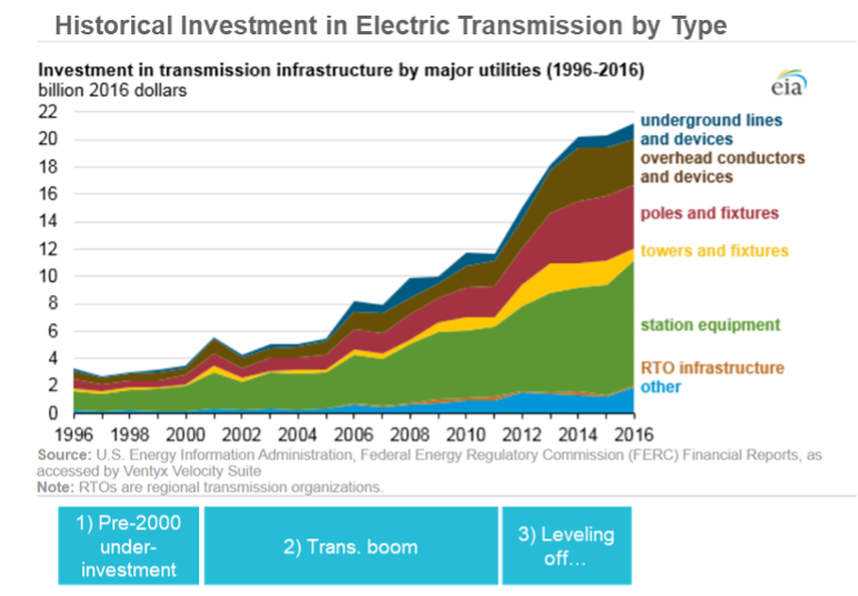 Historical Investment in Electric Transmission by Type chart