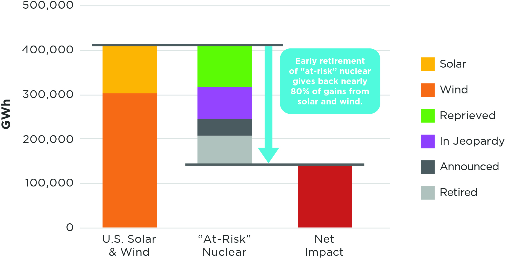 "Early retirement of ""at-risk"" nuclear gives back nearly 80% of gains from solar and wind chart"