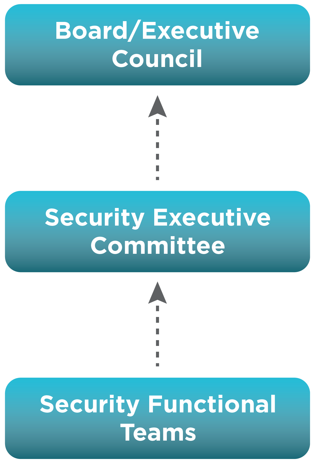 Security Executive Committee