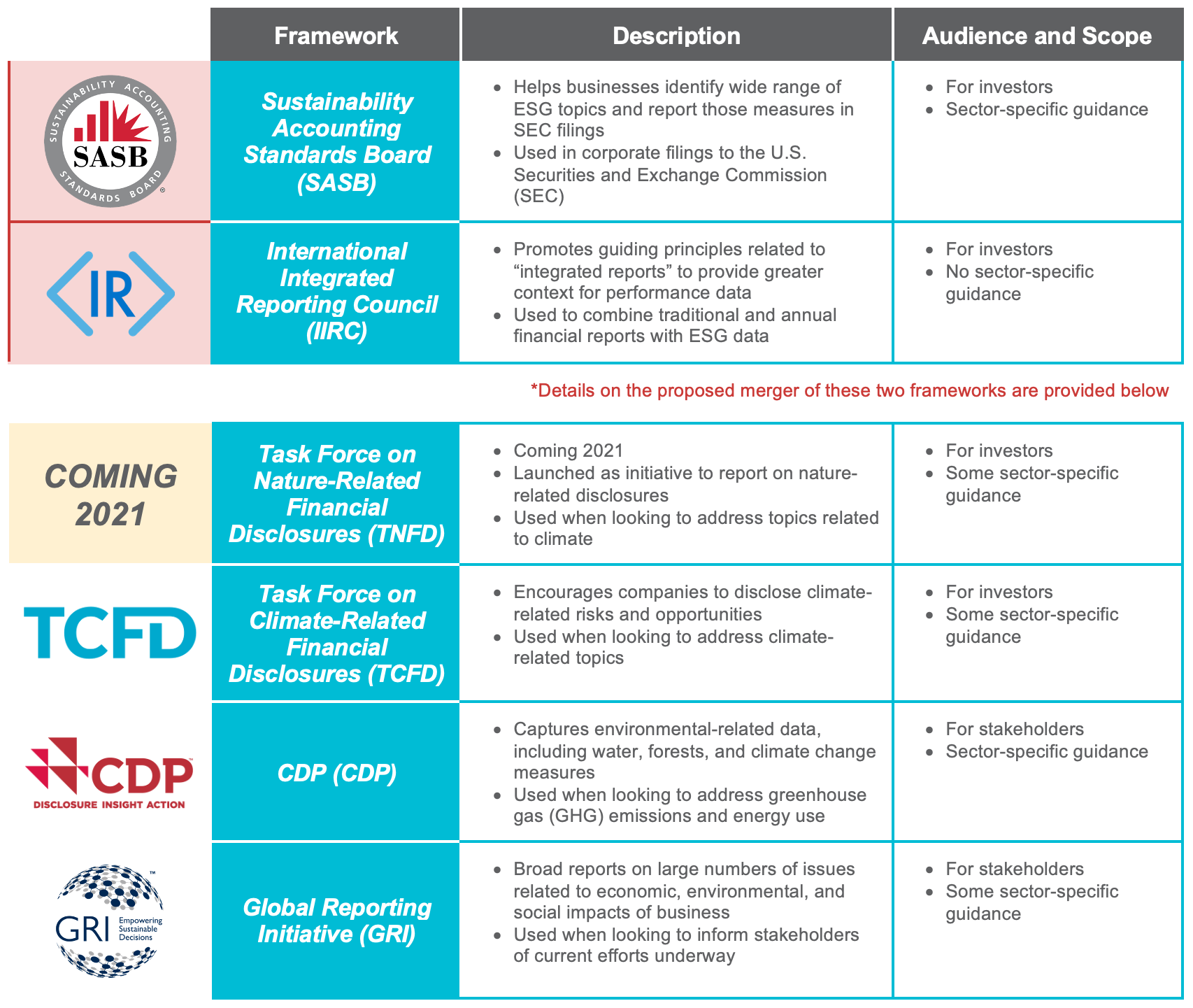 ESG Reporting Frameworks: Sustainability Accounting Standards Board, International Integrated Reporting Council, Task Force on Nature-Related Financial Disclosures, Task Force on Climate-Related Financial Disclosures, CDP, Global Reporting Initiative