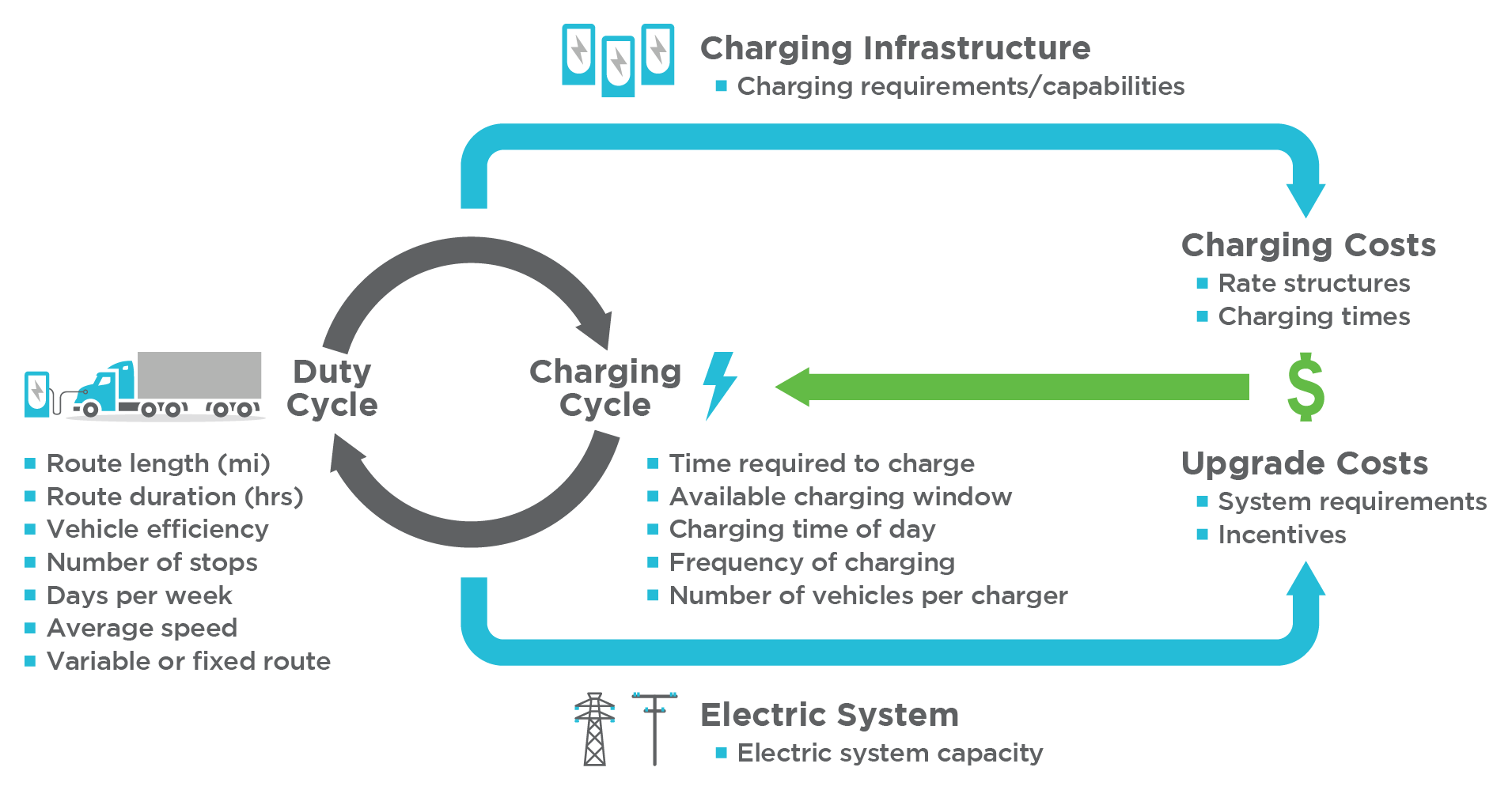 Charging Infrastructure: Duty Cycle, Charging Cycle, Charging Costs, Upgrade Costs, Electric System