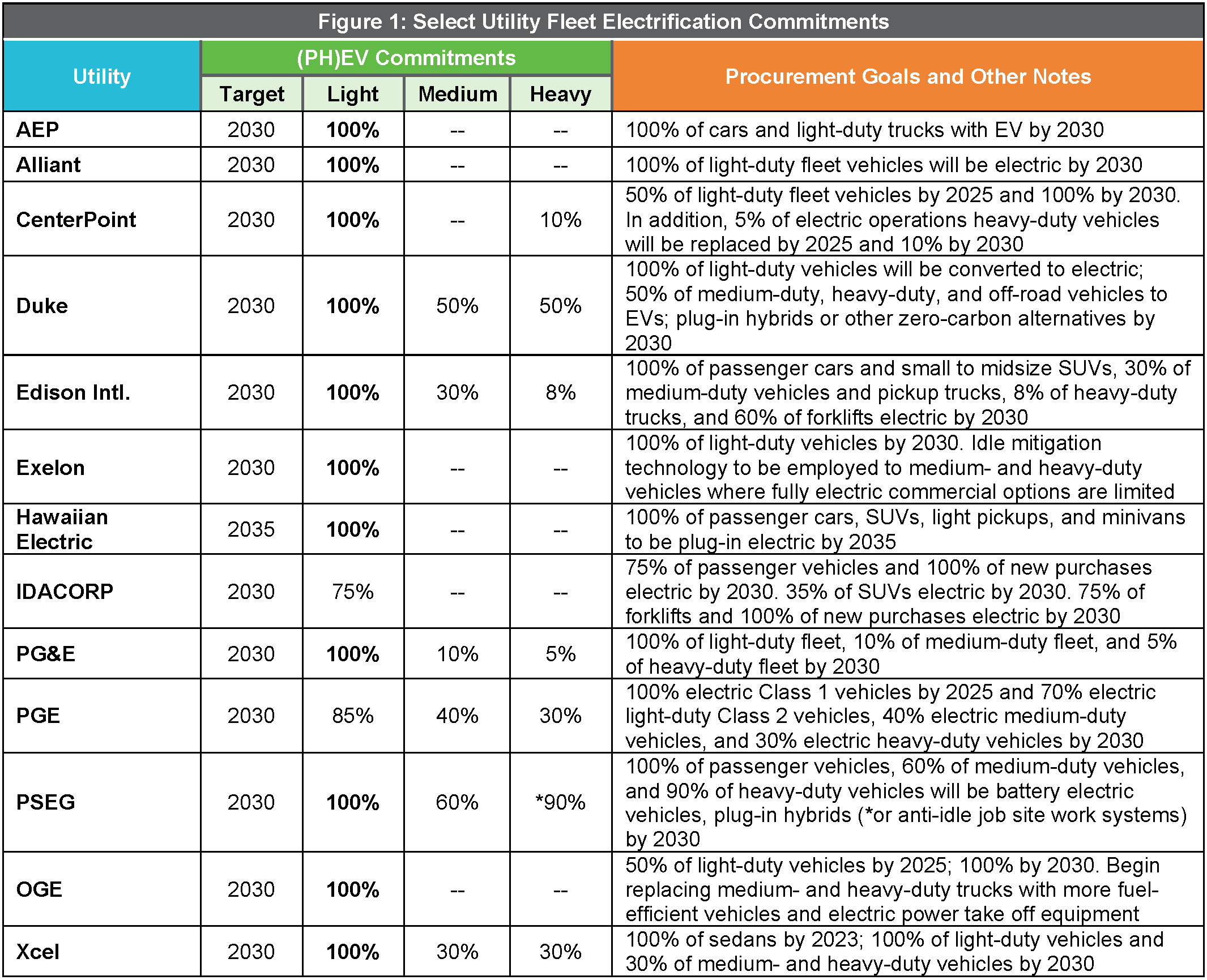 Select Utility Fleet Electrification Commitments: Utilities: AEP, Alliant, Duke, Edison Intl., Exelon. (PH)EV Commitments, Procurement goals and other notes