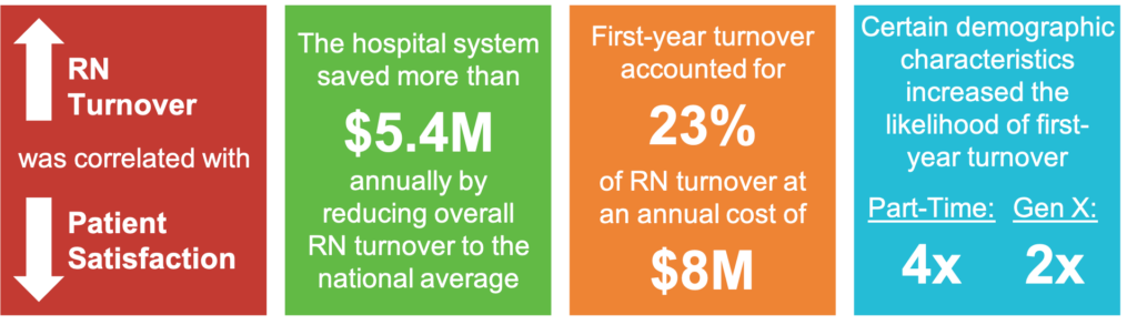 RN Turnover was correlated with Patient Satisfaction