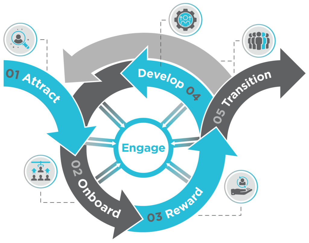 Engage = Attract, Onboard, Reward, Develop, Transition
