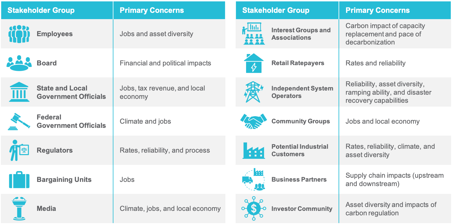 Stakeholder Group, Primary Concerns