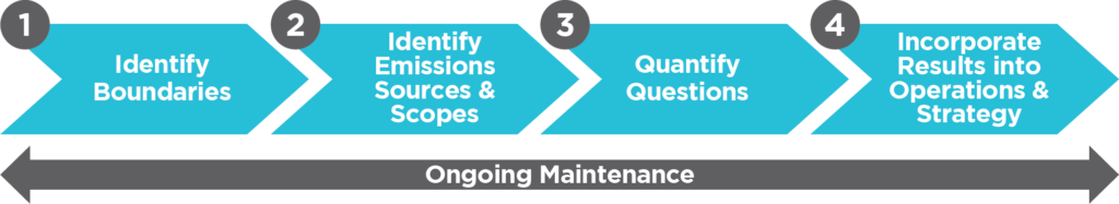 Identify Boundaries, Identify Emissions Sources and Scopes, Quantify Questions, Incorporate Results into Operations and Strategy, Ongoing Maintenance