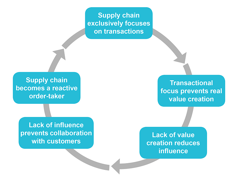 The Vicious Cycle of the Ineffective Supply Chain