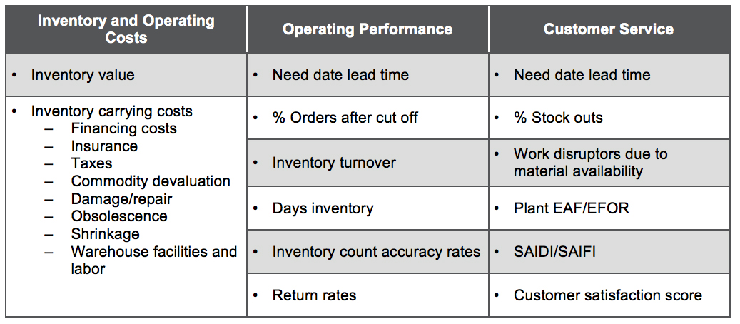 """inventory optimization at p g Willems, s p, """"inventory optimization: they achieved significant savings and established p&g's scientific inventory practices second."""