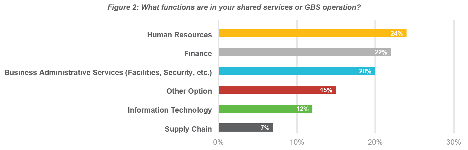 Scottmadden survey results todays shared services and global as evidenced by the survey results many organizations have adopted the concept of shared services and gbs to deliver competitive advantage through scale publicscrutiny Gallery