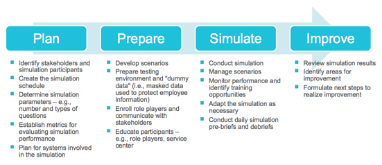 High Level Overview Of Our Business Simulation Service Offering