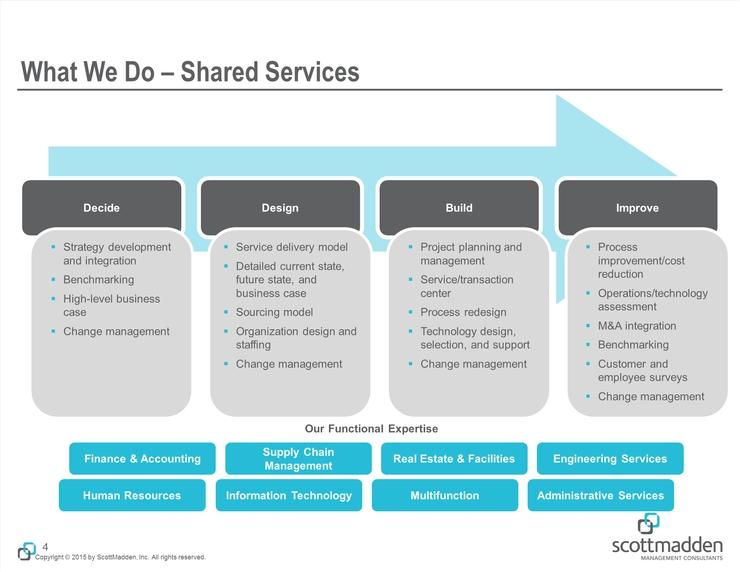 finance shared services center