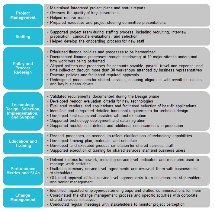 Finance Shared Services Implementation: The Roadmap to
