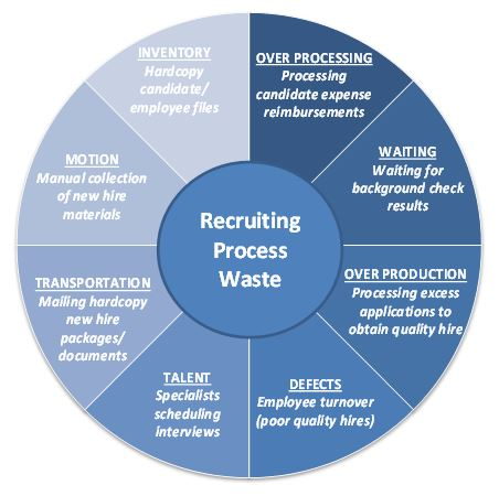 Eight Types of Waste Identified Through Lean