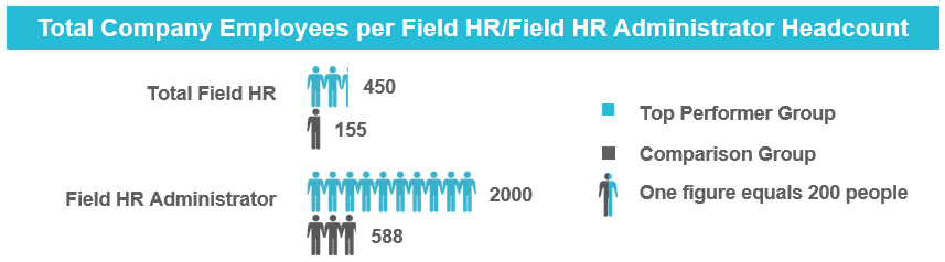 Figure 2: Comparisons of Median Field HR Staffing Top Performer vs. Comparison Group