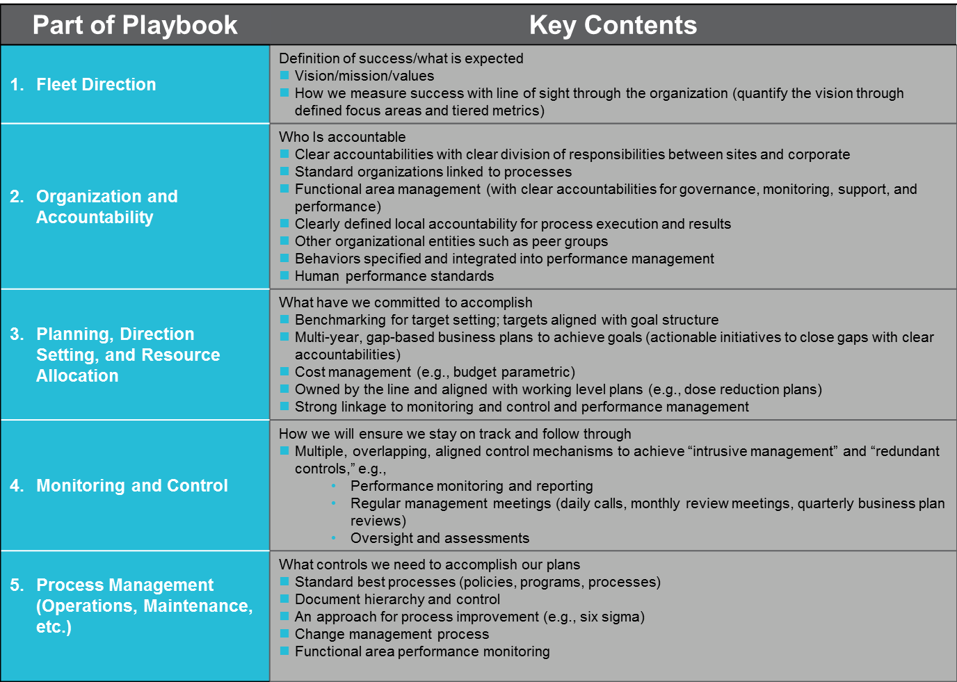 Management modelplaybook implementation and development scottmadden to do so senior leadership had to agree on organizations vision values and beliefs strategic focus areas and other key attributes pronofoot35fo Choice Image