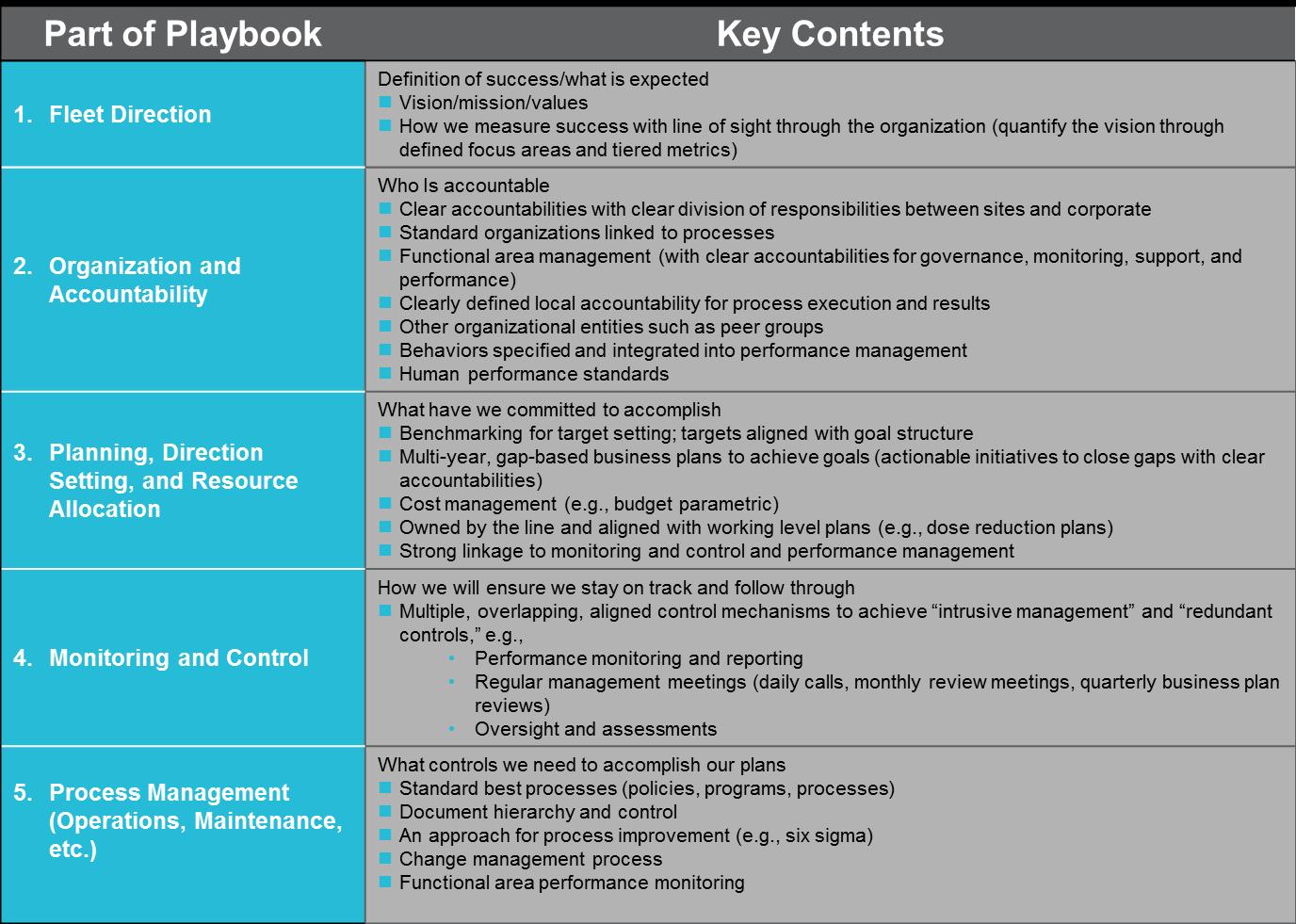 Management Model/Playbook Implementation and Development | ScottMadden
