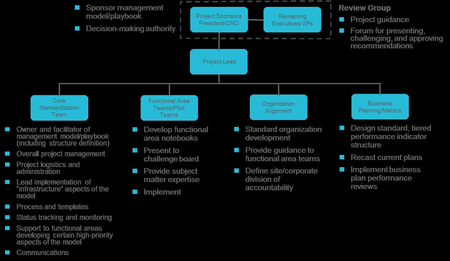 Management Modelplaybook Implementation And Development Scottmadden