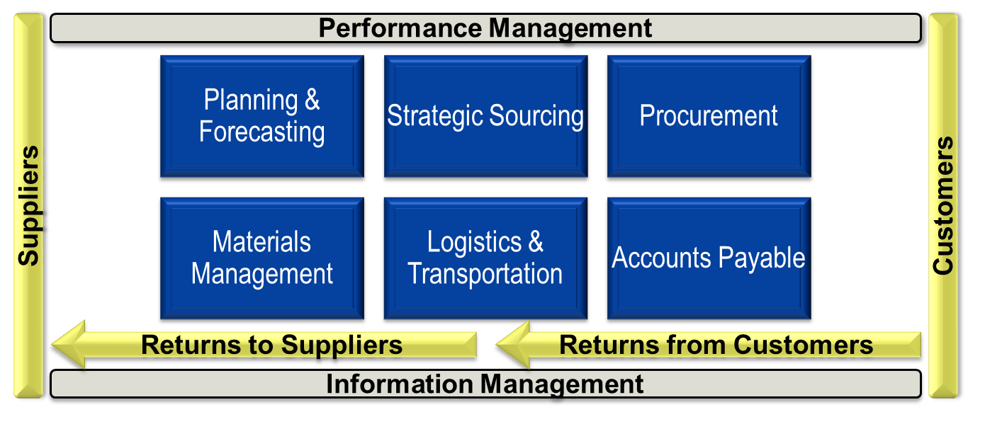 Supply Chain Organization Accountabilities