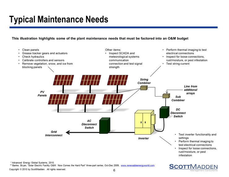 Solar Photovoltaic System Design Installation And Maintenance