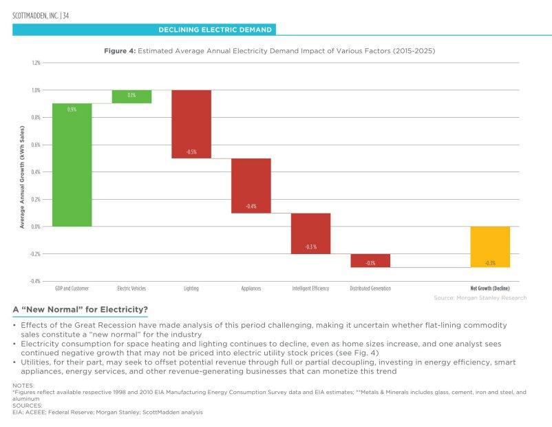 The ScottMadden Energy Industry Update